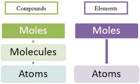 mole concept concept of mole molecules mole concept chemistry