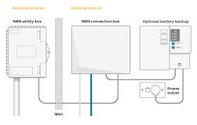 nbn fttp installation and connection will you be ready