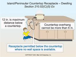 receptacle requirements for island counter tops electrical