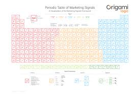 what is the purpose of the periodic table the absolutely epic periodic table of marketing signals chief