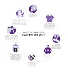 what is relay for about relay for what is relay for