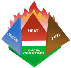 fire triangle wikipedia