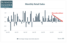 australian bureau statistics australian retail sales in july undershot expectations with no