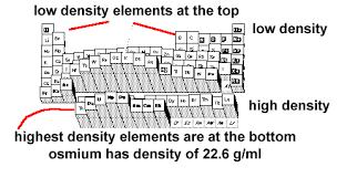 Periodic Table Mercury Density Of Elements