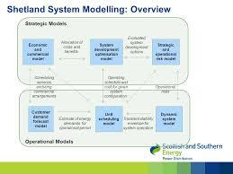 commercial risk model stewart reid ssepd graham ault university of strathclyde john