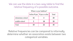 Two Way Frequency Tables 13 Find Relative Frequencies For Two Way Tables Of Categorical