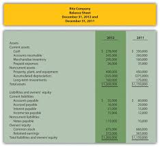 Cash Flow Budget Spreadsheet by How Is The Statement Of Cash Flows Prepared And Used