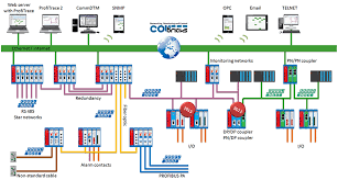 combricks profibus monitoring u0026 profinet monitoring grid connect