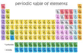 Periodic Table Metalloids Corrosion Inhibitor Chemistry Tutorvista Com