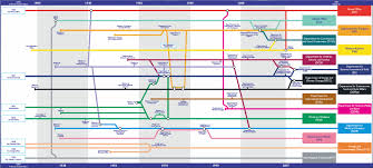 Maps Timeline The Maps Of Changing Whitehall U2013 Public Strategist