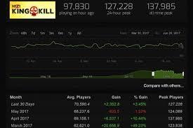 pubg steam charts pubg isn t drawing h1z1 players altchar