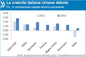 si e ocde italia il nuovo governo deve proseguire sulla scia delle recenti