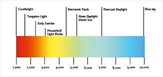 light bulb color spectrum led light spectrum enhancement with transparent pigmented glazes