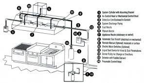 Kitchen Exhaust System Design Commercial Kitchen Design For Goodly Commercial Kitchen