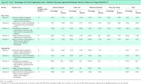diagnostic report template data quality assessment report template awesome quadas 2 a revised
