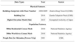 spatiotemporal identification of potential tsunami vertical