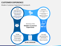 customer experience management cxm or cem powerpoint template