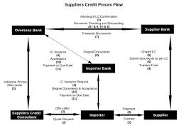 vendor quote definition supplier u0027s credit india u2013 meaning u0026 process buyer u0027s credit