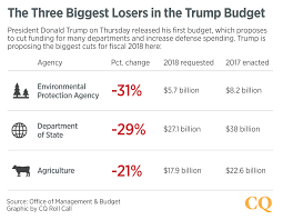 5 7 Billion by Trump Budget Slashes Nondefense Spending To Boost Pentagon