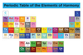Element Table Parodic Table Of The Elements Tv Tropes