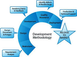 software development methodology 9 best software development images on pinterest software