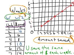 6th Grade Math Worksheets Ratios Showme Sixth Grade Module 7 1 Ratios Rates Tables And Graphs