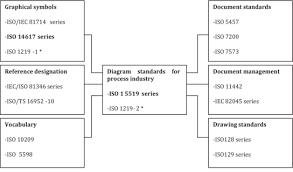 iso 14084 1 2015 en process diagrams for power plants part 1