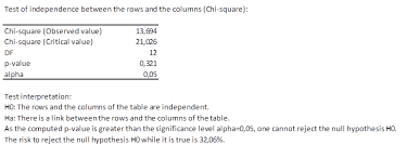 Chi Square P Value Table Tests On Contingency Tables Statistical Software For Excel