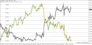 forex pairs correlation table highly effective correlation indicator fx trading revolution
