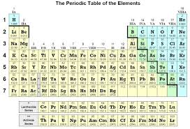 N On The Periodic Table Periodic Tables Www Jringen Com