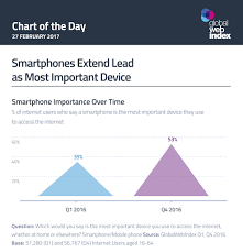 chart of the day the charts of the day globalwebindex