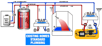 laing under sink recirculating pump hvacquick how to s act advanced conservation tech d mand and