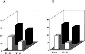 the quest for early predictors of stroke evolution stroke