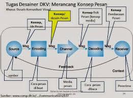 cara desain komunikasi visual nasbahry edu metode desain design method khusus untuk dkv