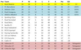 la liga table standings la liga spotlight season 1985 86 el centrocista