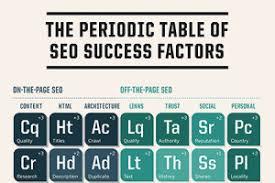 periodic table basics pdf seo basics search engine optimization services tj kelly