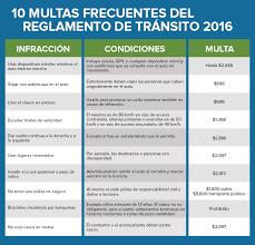 cuanto es la multa por no presentar la declaracion jurada 2015 multas de tránsito en la ciudad de méxico en 2016