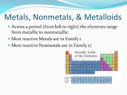 Most Reactive Metals On The Periodic Table Coloring The Periodic Table Families Ppt Download