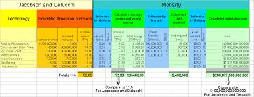 Solar Power System Cost Estimate by Solar Power Climate Sanity