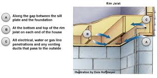 basement and crawlspace air sealing and insulating energy star