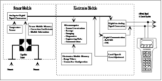 diagrams 547469 rosemount wiring diagram u2013 wiring diagram