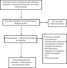 the effect of perioperative esmolol on early postoperative pain a