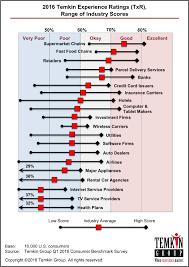 Seeking Ratings Healthpopuli
