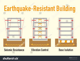 earthquake resistant structure contrast diagram seismic stock