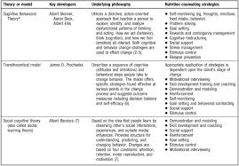 Counseling Theories Techniques State Of The Evidence Regarding Behavior Change Theories And