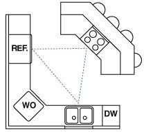 Kitchen Triangle Design Our Layout Remember The Work Triangle A Compact Traffic Path