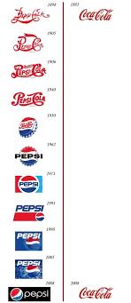 Coca Cola Meme - pepsi vs coca cola 2014
