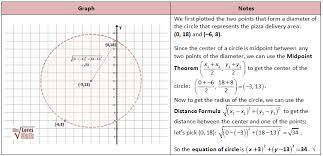 circle delivery problem math pinterest circles math and