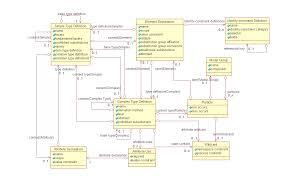 Xml Mapping W3c Xml Schema Definition Language Xsd 1 1 Part 1 Structures