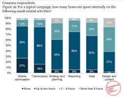 Email Marketing Report Template by Report Reveals Email Marketing Is Now A Team Wide Fourth